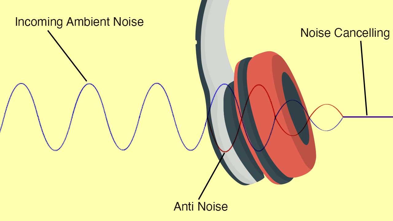 แผนภาพการทำงานของการตัดเสียงรบกวนแบบแอคทีฟ